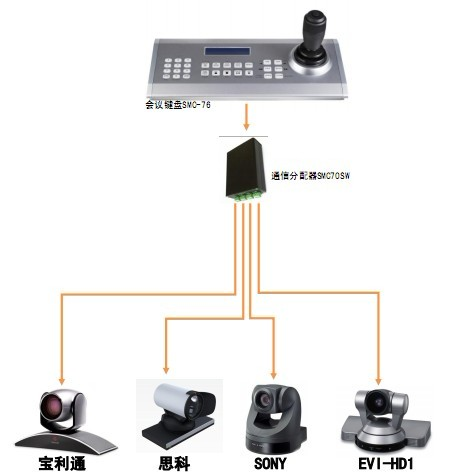 485控制sony422电路图